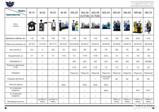 Дробилка/Гранулятор/Сепаратор для кабеля MGS-600 89085120142 купить 6